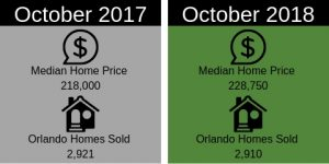 Comparison of Median Home Price and Homes Sold in October 2017 and October 2018